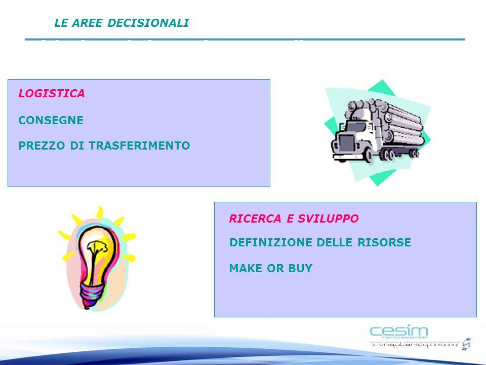 Decisioni: Logistica e Ricerca e Sviluppo PREZZO DI TRASFERIMENTO CONSEGNE LOGISTICA DEFINIZIONE DELLE RISORSE RICERCA E SVILUPPO MAKE OR BUY LE AREE DECISIONALI
