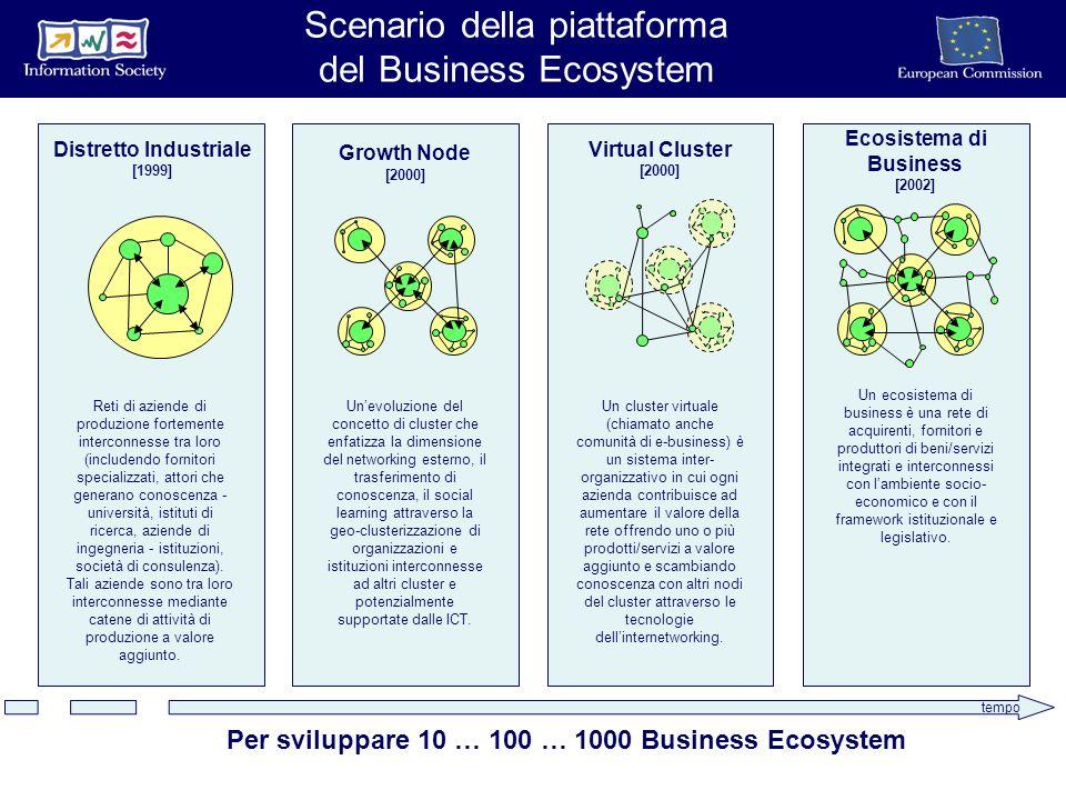 tempo Growth Node [2000] Unevoluzione del concetto di cluster che enfatizza la dimensione del networking esterno, il trasferimento di conoscenza, il social learning attraverso la geo-clusterizzazione di organizzazioni e istituzioni interconnesse ad altri cluster e potenzialmente supportate dalle ICT.