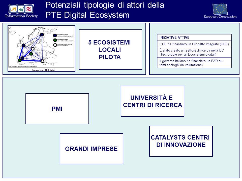 INIZIATIVE ATTIVE LUE ha finanziato un Progetto Integrato (DBE) È stato creato un settore di ricerca nella EC (Tecnologie per gli Ecosistemi digitali) Il governo Italiano ha finanziato un FAR su temi analoghi (in valutazione) 5 ECOSISTEMI LOCALI PILOTA UNIVERSITÀ E CENTRI DI RICERCA CATALYSTS CENTRI DI INNOVAZIONE GRANDI IMPRESE PMI Potenziali tipologie di attori della PTE Digital Ecosystem