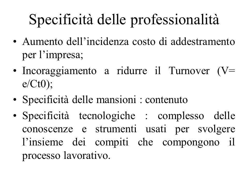 Specificità delle professionalità Aumento dellincidenza costo di addestramento per limpresa; Incoraggiamento a ridurre il Turnover (V= e/Ct0); Specifi