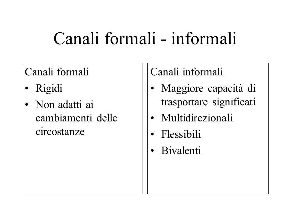 Canali formali - informali Canali formali Rigidi Non adatti ai cambiamenti delle circostanze Canali informali Maggiore capacità di trasportare signifi