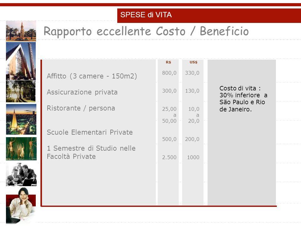 R$ Affitto (3 camere - 150m2) Assicurazione privata Ristorante / persona Scuole Elementari Private 1 Semestre di Studio nelle Facoltà Private SPESE di VITA US$ Rapporto eccellente Costo / Beneficio 800,0 300,0 25,00 a 50,00 500,0 2.500 330,0 130,0 10,0 a 20,0 200,0 1000 Costo di vita : 30% inferiore a São Paulo e Rio de Janeiro.