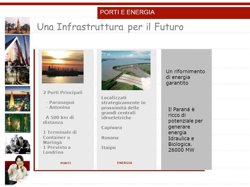 PORTI E ENERGIA Localizzati strategicamente in prossimità delle grandi centrali idroeletriche Capivara Rosana Itaipu ENERGIA 2 Porti Principali - Paranaguá - Antonina A 500 km di distanza 1 Terminale di Container a Maringá 1 Previsto a Londrina PORTI Un rifornimento di energia garantito Il Paraná è ricco di potenziale per generare energia Idraulica e Biologica.