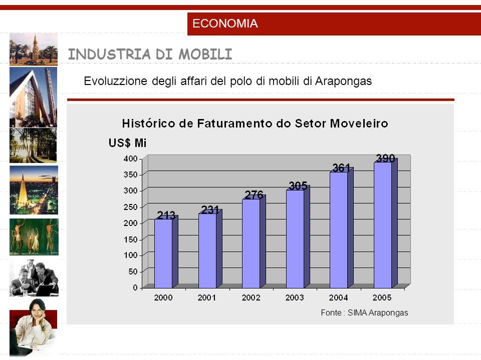 INDUSTRIA DI MOBILI Evoluzzione degli affari del polo di mobili di Arapongas Fonte : SIMA Arapongas ECONOMIA