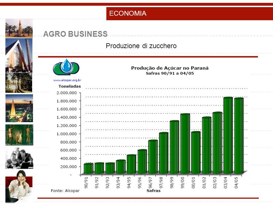 AGRO BUSINESS ECONOMIA Produzione di zucchero