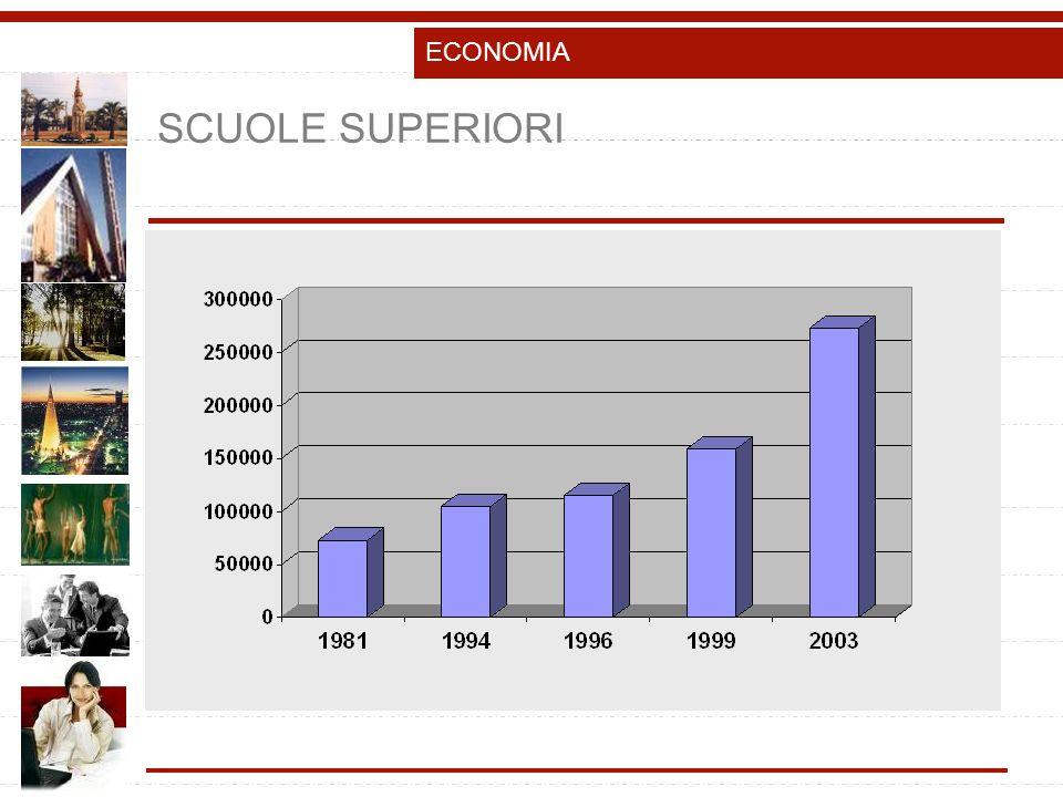 SCUOLE SUPERIORI ECONOMIA