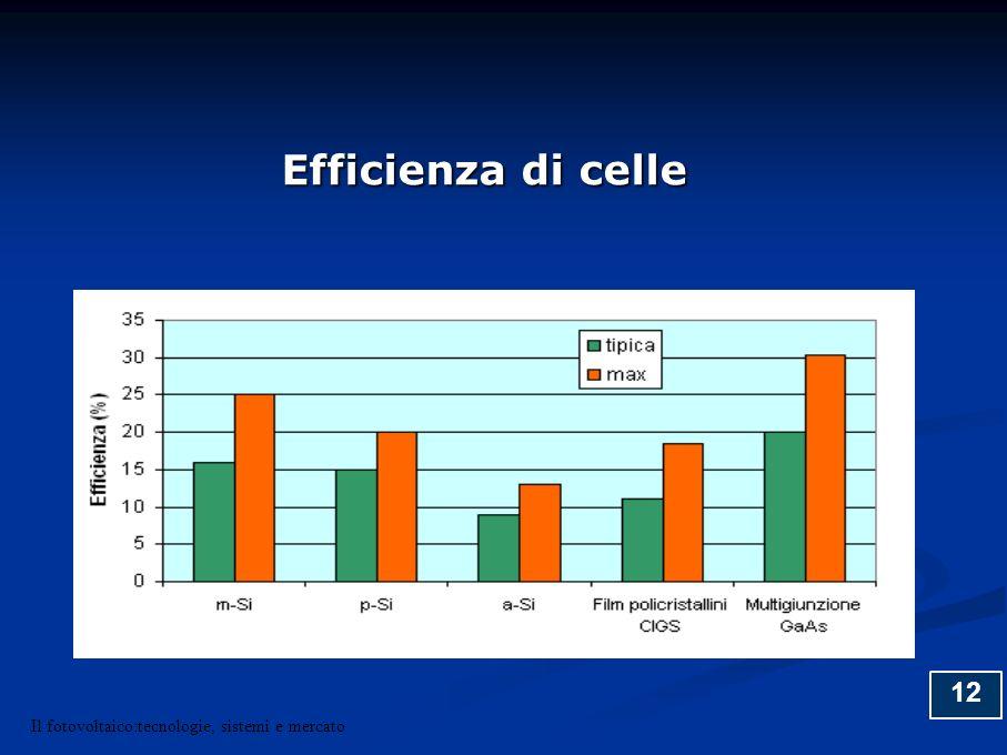 12 Efficienza di celle Il fotovoltaico:tecnologie, sistemi e mercato