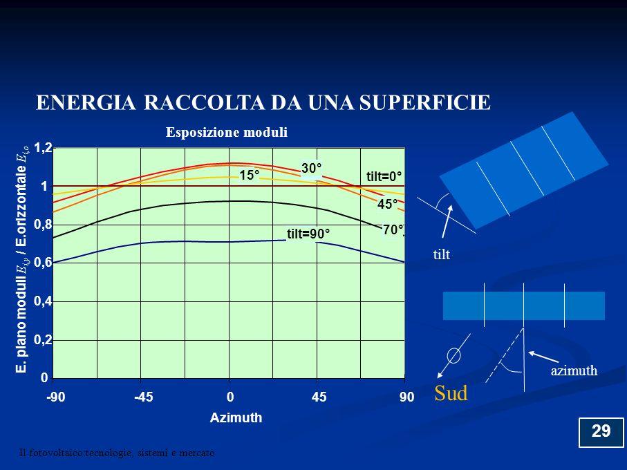 29 0 0,2 0,4 0,6 0,8 1 1,2 -90-4504590 Azimuth E. piano moduli E i,y / E.orizzontale E i,o tilt=0° 15° 30° 45° 70° tilt=90° Esposizione moduli tilt Su