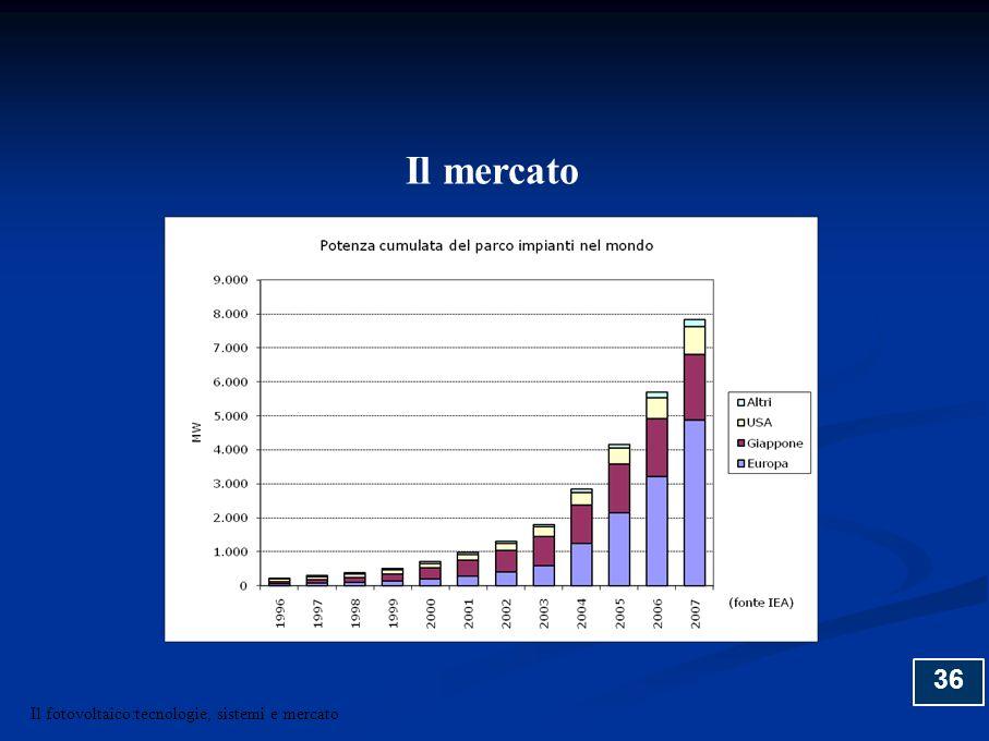 36 Il mercato Il fotovoltaico:tecnologie, sistemi e mercato