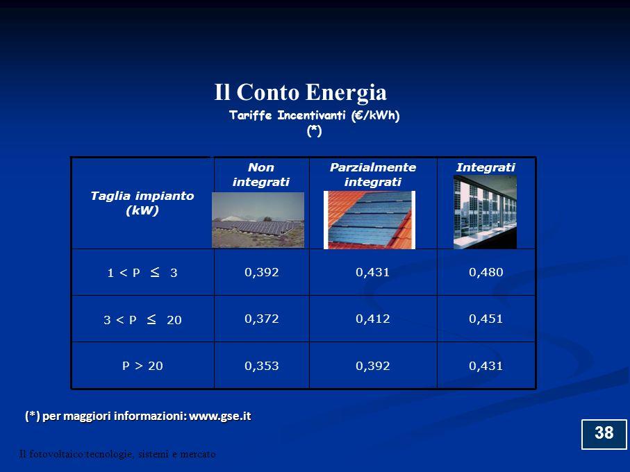 38 Tariffe Incentivanti (/kWh) (*) Taglia impianto (kW) Non integrati Parzialmente integrati Integrati 1 < P 3 0,3920,4310,480 3 < P 20 0,3720,4120,45