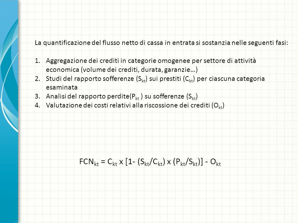 La quantificazione del flusso netto di cassa in entrata si sostanzia nelle seguenti fasi: 1.Aggregazione dei crediti in categorie omogenee per settore di attività economica (volume dei crediti, durata, garanzie…) 2.Studi del rapporto sofferenze (S kt ) sui prestiti (C kt ) per ciascuna categoria esaminata 3.Analisi del rapporto perdite(P kt ) su sofferenze (S kt ) 4.Valutazione dei costi relativi alla riscossione dei crediti (O kt ) FCN kt = C kt x [1- (S kt /C kt ) x (P kt /S kt )] - O kt