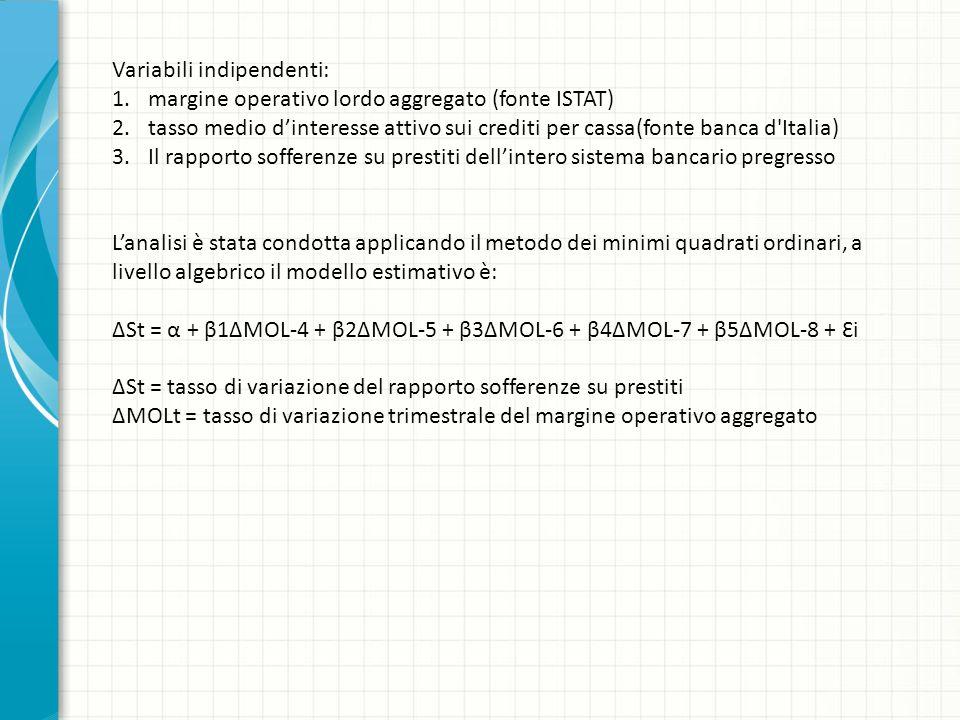 Variabili indipendenti: 1.margine operativo lordo aggregato (fonte ISTAT) 2.tasso medio dinteresse attivo sui crediti per cassa(fonte banca d Italia) 3.Il rapporto sofferenze su prestiti dellintero sistema bancario pregresso Lanalisi è stata condotta applicando il metodo dei minimi quadrati ordinari, a livello algebrico il modello estimativo è: St = α + β1MOL-4 + β2MOL-5 + β3MOL-6 + β4MOL-7 + β5MOL-8 + Ɛi St = tasso di variazione del rapporto sofferenze su prestiti MOLt = tasso di variazione trimestrale del margine operativo aggregato