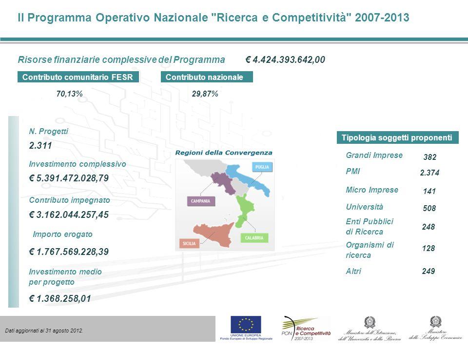 Il Programma Operativo Nazionale Ricerca e Competitività 2007-2013 Risorse finanziarie complessive del Programma 4.424.393.642,00 Contributo comunitario FESR 70,13%29,87% Contributo nazionale N.