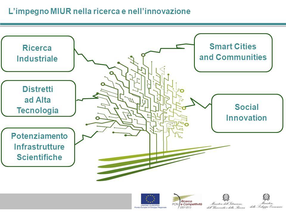 Social Innovation Ricerca Industriale Smart Cities and Communities Limpegno MIUR nella ricerca e nellinnovazione Potenziamento Infrastrutture Scientifiche Distretti ad Alta Tecnologia