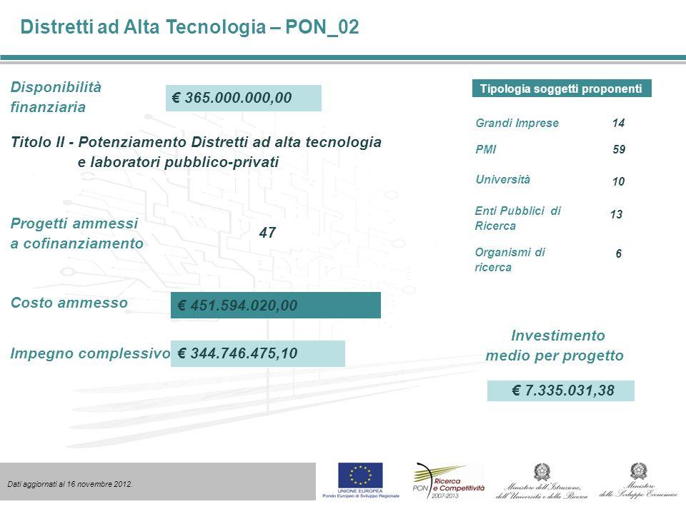 Potenziamento infrastrutture scientifiche – PON_a3 Disponibilità finanziaria Progetti ammessi a finanziamento 47 650.000.000,00 Impegno totale 650.000.000,00 Importo erogato 520.000.000,00 Costo ammesso 650.000.000,00 Dati aggiornati al 16 novembre 2012.
