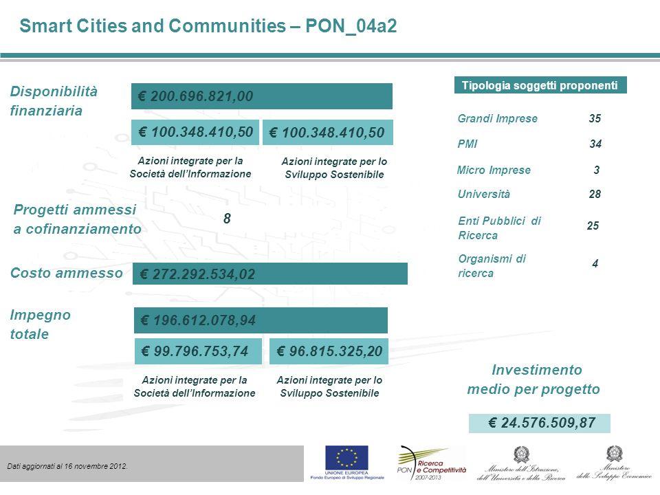Social Innovation – PON_04a3 Disponibilità finanziaria Progetti ammessi a cofinanziamento 56 40.000.000,00 Impegno totale 39.145.044,85 Importo erogato 19.572.522,43 Giovani, anche costituiti in entità no-profit, di età non superiore ai 30 anni alla data di presentazione del progetto, e residenti in una delle 4 Regioni della Convergenza.