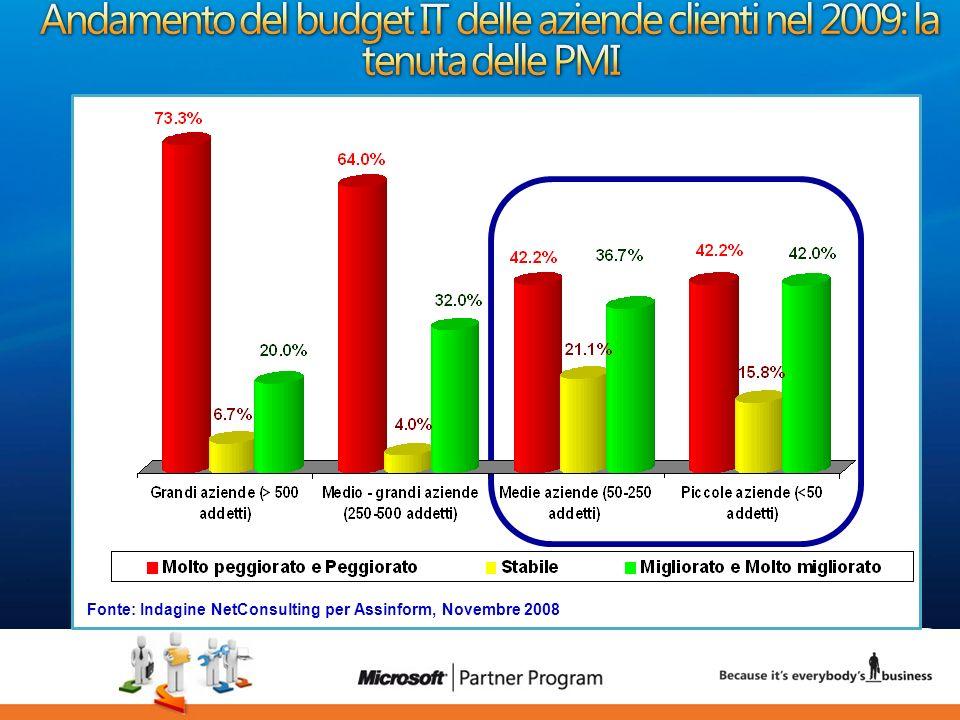 6 luca.DeAngelis@microsoft.com Dati in % - risposte multiple Fonte: Indagine NetConsulting per Microsoft su un panel di 150 PMI (ottobre 2008) Benefici Ostacoli