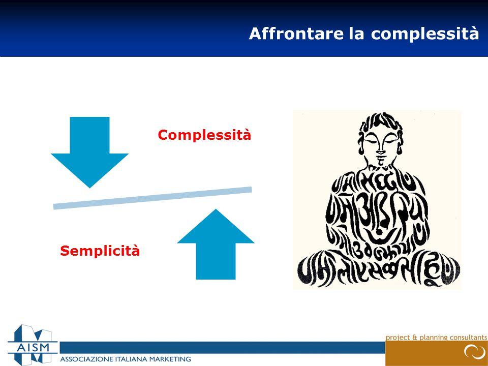 Affrontare la complessità Complessità Semplicità