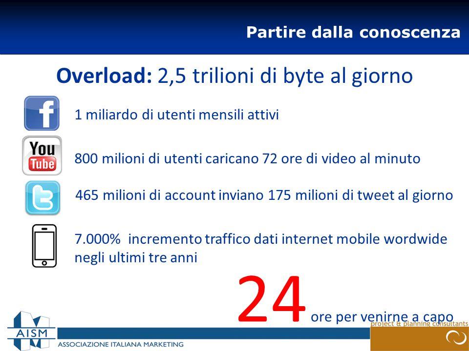 Partire dalla conoscenza Overload: 2,5 trilioni di byte al giorno 465 milioni di account inviano 175 milioni di tweet al giorno 1 miliardo di utenti m