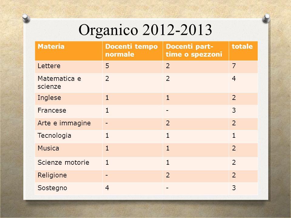 Organico 2012-2013 Materia Docenti tempo normale Docenti part- time o spezzoni totale Lettere527 Matematica e scienze 224 Inglese112 Francese1-3 Arte