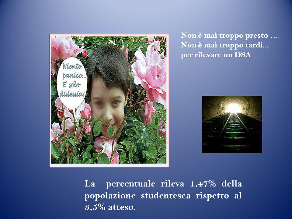 La percentuale rileva 1,47% della popolazione studentesca rispetto al 3,5% atteso. Non è mai troppo presto … Non è mai troppo tardi... per rilevare un