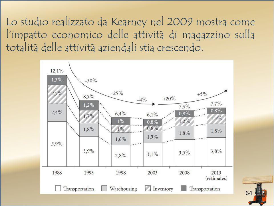 64 Lo studio realizzato da Kearney nel 2009 mostra come limpatto economico delle attività di magazzino sulla totalità delle attività aziendali stia crescendo.