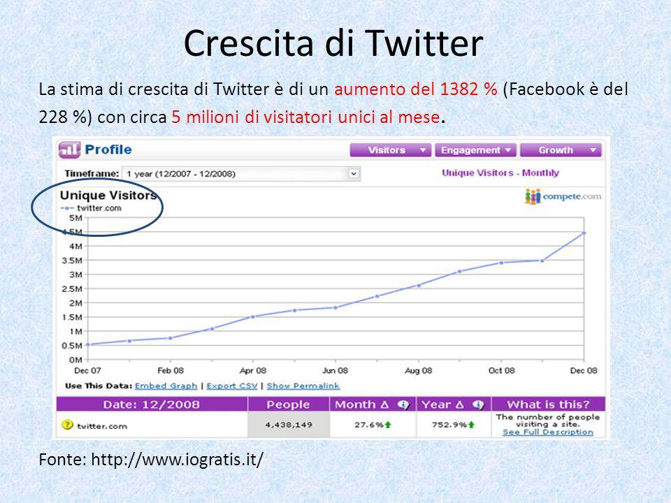 Crescita di Twitter La stima di crescita di Twitter è di un aumento del 1382 % (Facebook è del 228 %) con circa 5 milioni di visitatori unici al mese.