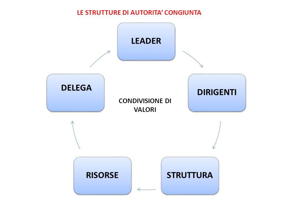 LEADERDIRIGENTISTRUTTURARISORSE DELEGA CONDIVISIONE DI VALORI LE STRUTTURE DI AUTORITA CONGIUNTA