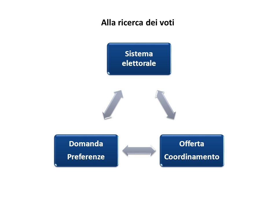 Sistema elettorale Offerta Coordinamento Domanda Preferenze Alla ricerca dei voti