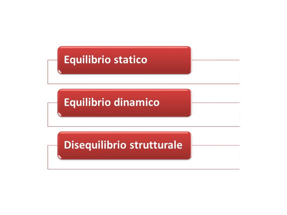 Equilibrio staticoEquilibrio dinamicoDisequilibrio strutturale