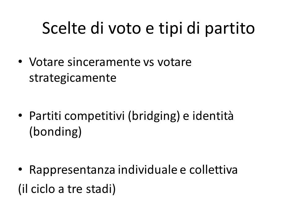 Scelte di voto e tipi di partito Votare sinceramente vs votare strategicamente Partiti competitivi (bridging) e identità (bonding) Rappresentanza indi