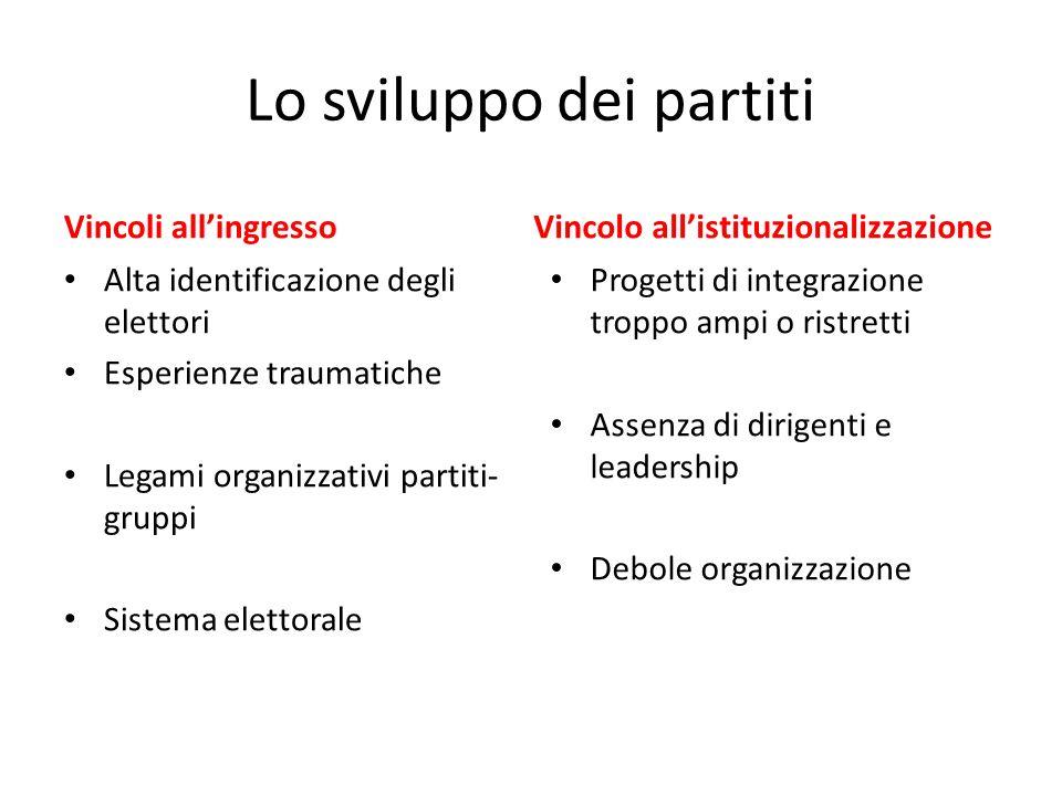 Lo sviluppo dei partiti Vincoli allingresso Alta identificazione degli elettori Esperienze traumatiche Legami organizzativi partiti- gruppi Sistema el