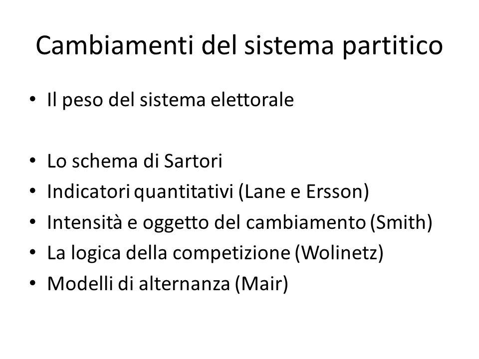 Cambiamenti del sistema partitico Il peso del sistema elettorale Lo schema di Sartori Indicatori quantitativi (Lane e Ersson) Intensità e oggetto del