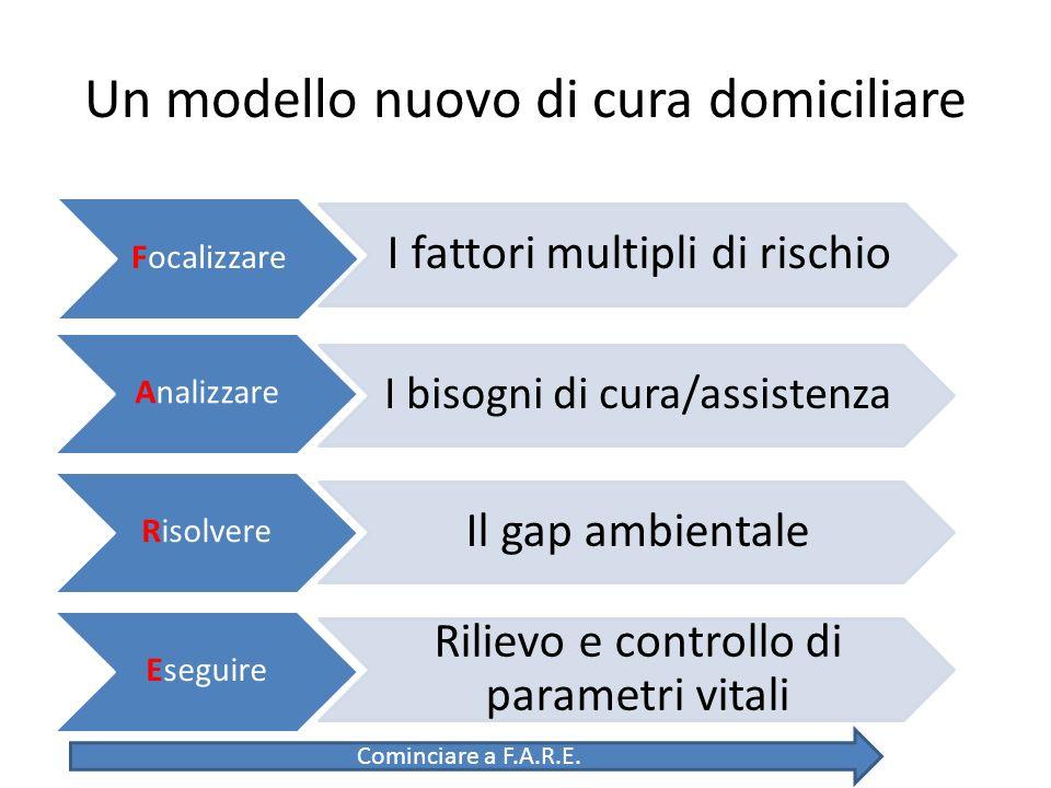 Focalizzare I fattori multipli di rischio Analizzare I bisogni di cura/assistenza Risolvere Eseguire Un modello nuovo di cura domiciliare Il gap ambie