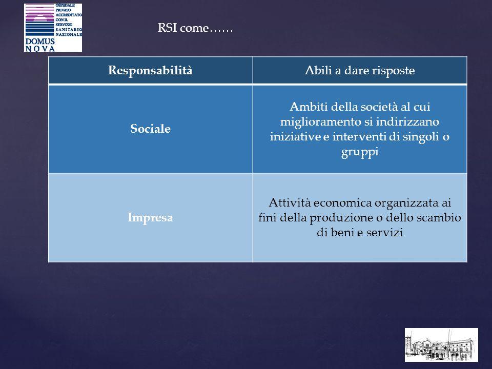 ResponsabilitàAbili a dare risposte Sociale Ambiti della società al cui miglioramento si indirizzano iniziative e interventi di singoli o gruppi Impre
