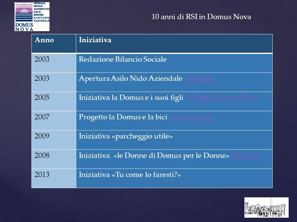 10 anni di RSI in Domus Nova AnnoIniziativa 2003Redazione Bilancio Sociale 2003Apertura Asilo Nido Aziendale asilo.jpgasilo.jpg 2005Iniziativa la Domu