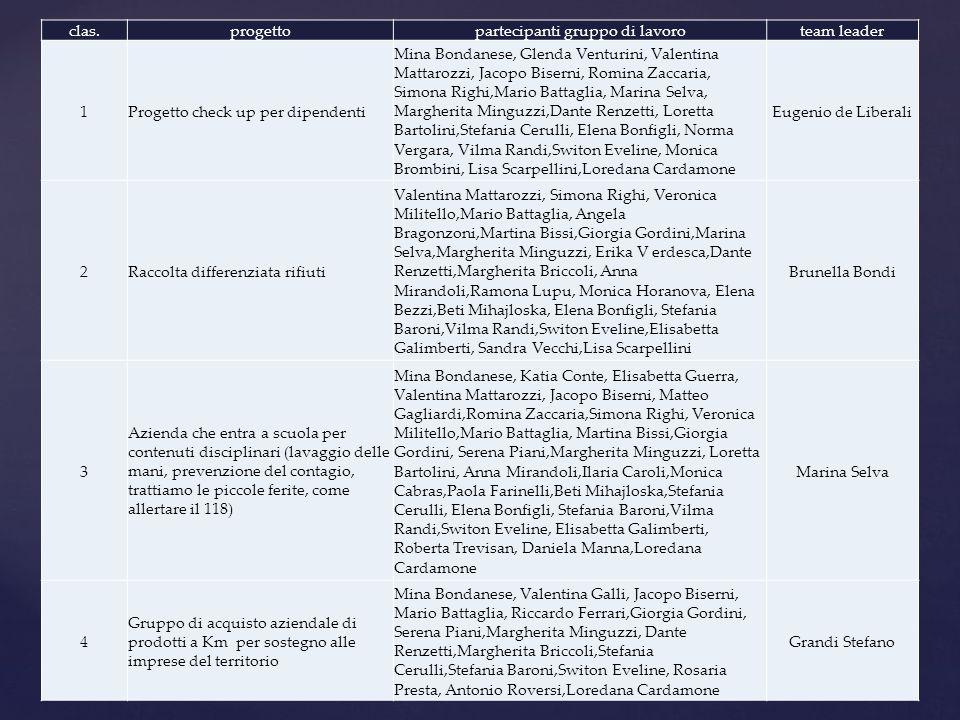 clas.progettopartecipanti gruppo di lavoroteam leader 1Progetto check up per dipendenti Mina Bondanese, Glenda Venturini, Valentina Mattarozzi, Jacopo