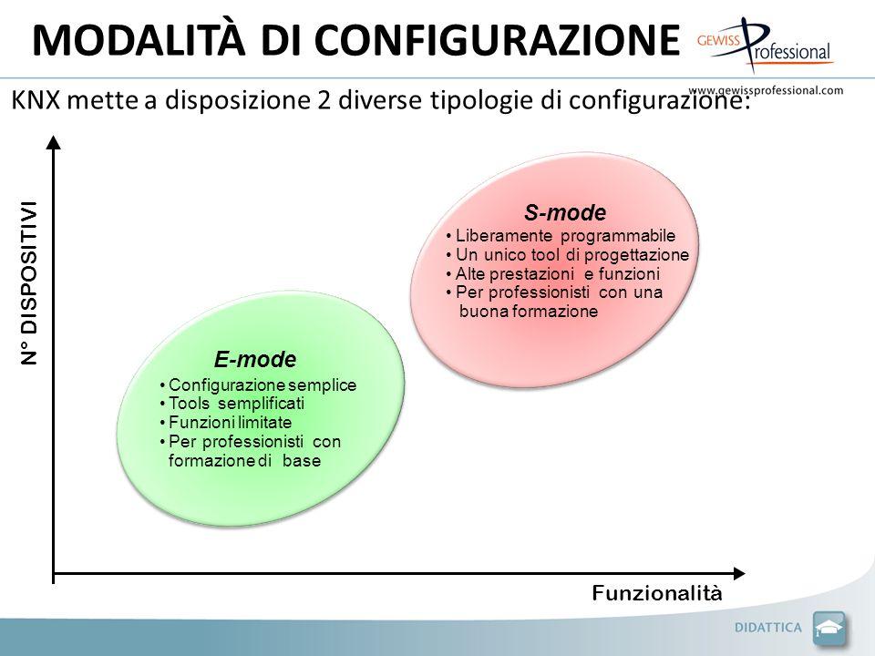 KNX mette a disposizione 2 diverse tipologie di configurazione: N° DISPOSITIVI Funzionalità di progettazione S-mode Liberamente programmabile Ununicot