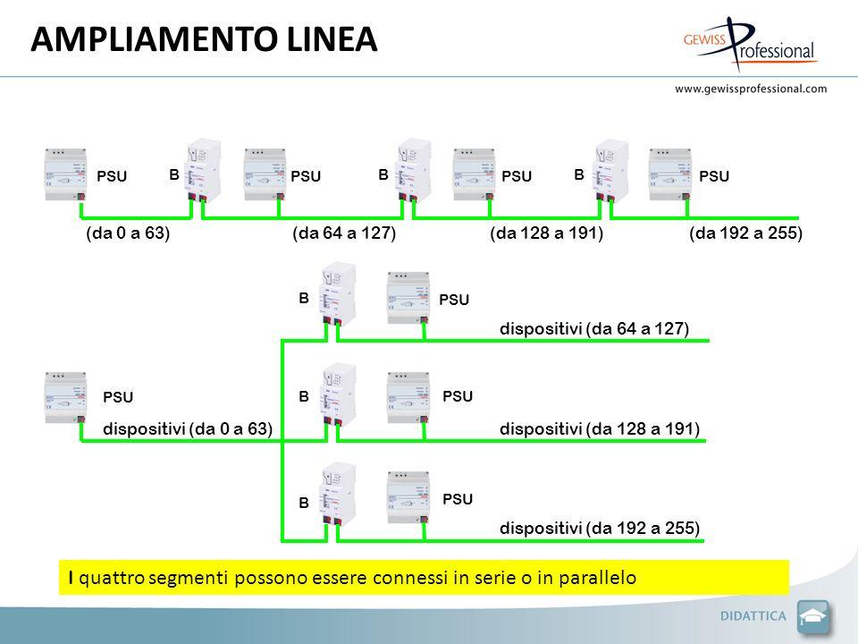 AMPLIAMENTO LINEA PSU B dispositivi (da 64 a 127) PSU I quattro segmenti possono essere connessi in serie o in parallelo dispositivi (da 128 a 191) di