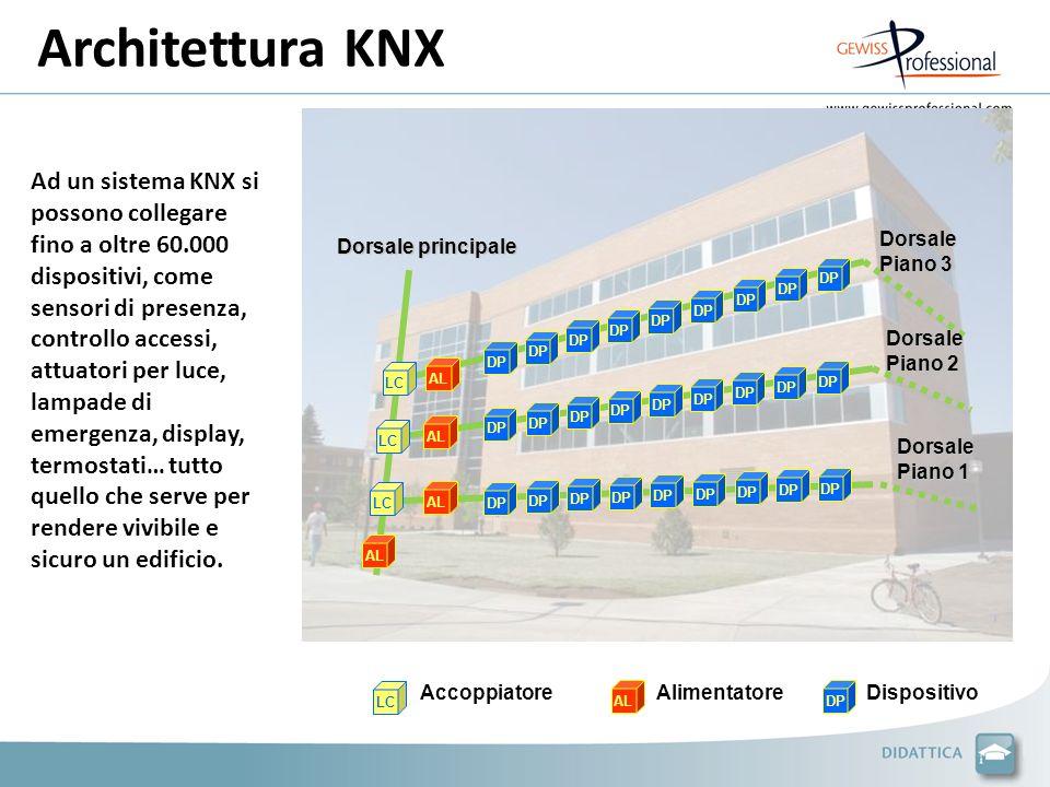 Ad un sistema KNX si possono collegare fino a oltre 60.000 dispositivi, come sensori di presenza, controllo accessi, attuatori per luce, lampade di em