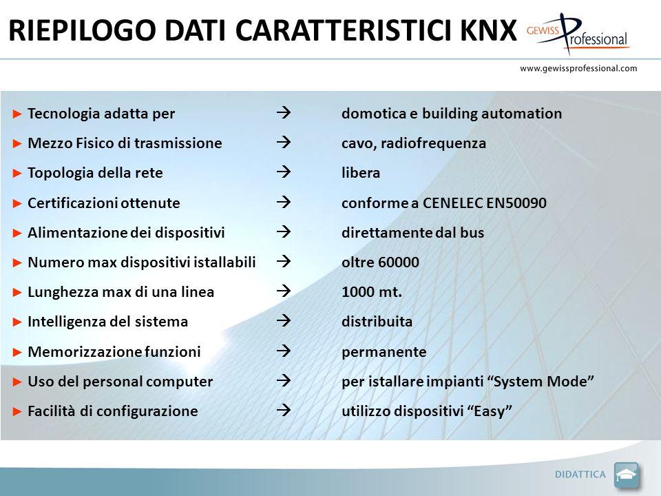 RIEPILOGO DATI CARATTERISTICI KNX Tecnologia adatta per domotica e building automation Mezzo Fisico di trasmissione cavo, radiofrequenza Topologia del