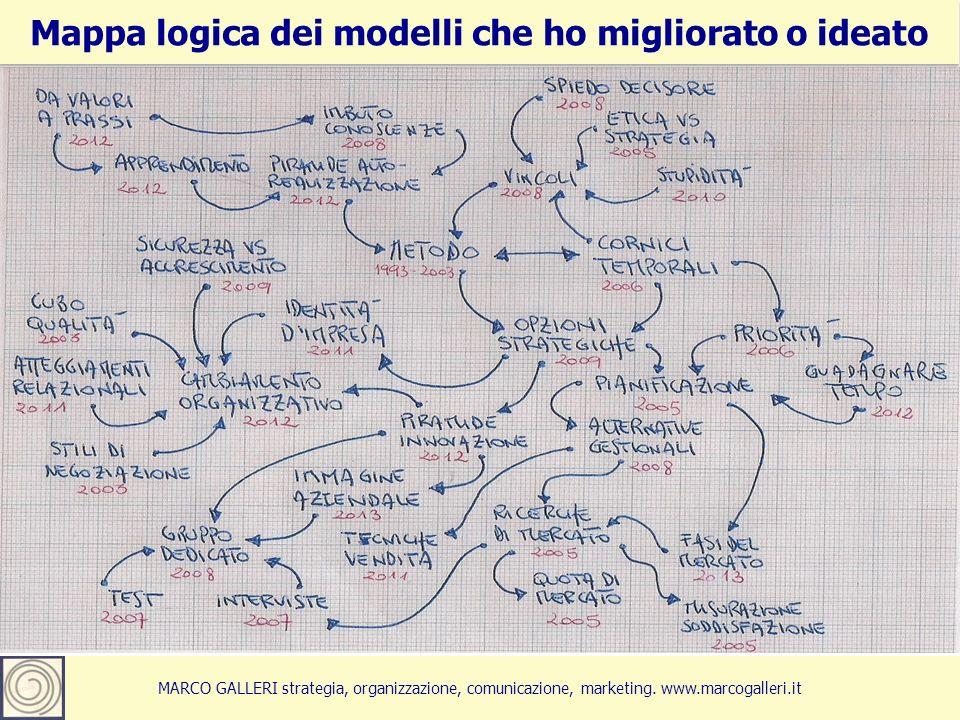 6Marco Galleri 26 maggio 2012 MARCO GALLERI strategia, organizzazione, comunicazione, marketing. www.marcogalleri.it Mappa logica dei modelli che ho m