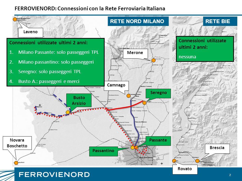 3 FERROVIENORD LAB: Gamma completa del mercato ferroviario Offerta Domanda FerroviaNord MilanoBrescia Iseo EdoloRapporto CircolazionePrevalenza d.b.Prevalenza s.b.