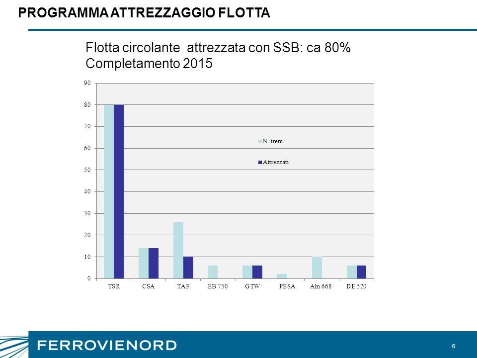 6 PROGRAMMA ATTREZZAGGIO FLOTTA Flotta circolante attrezzata con SSB: ca 80% Completamento 2015