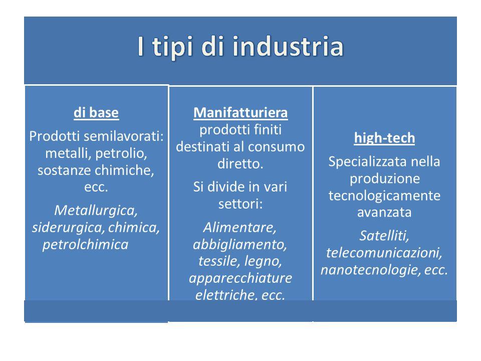 di base Prodotti semilavorati: metalli, petrolio, sostanze chimiche, ecc. Metallurgica, siderurgica, chimica, petrolchimica Manifatturiera prodotti fi