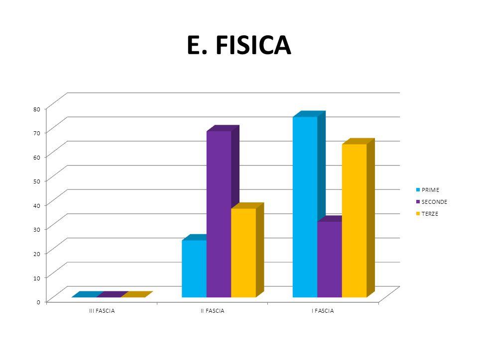 E. FISICA