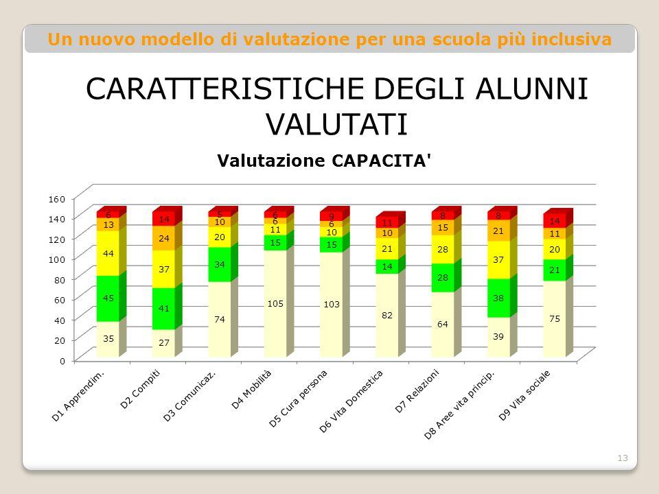 Un nuovo modello di valutazione per una scuola più inclusiva 13 CARATTERISTICHE DEGLI ALUNNI VALUTATI