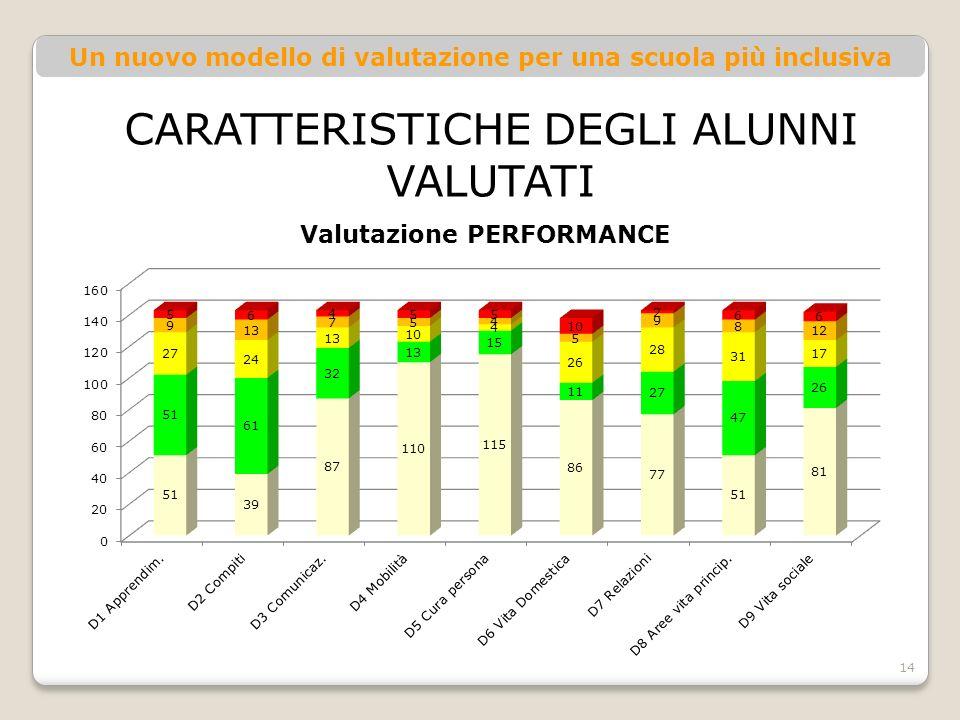 Un nuovo modello di valutazione per una scuola più inclusiva 14 CARATTERISTICHE DEGLI ALUNNI VALUTATI