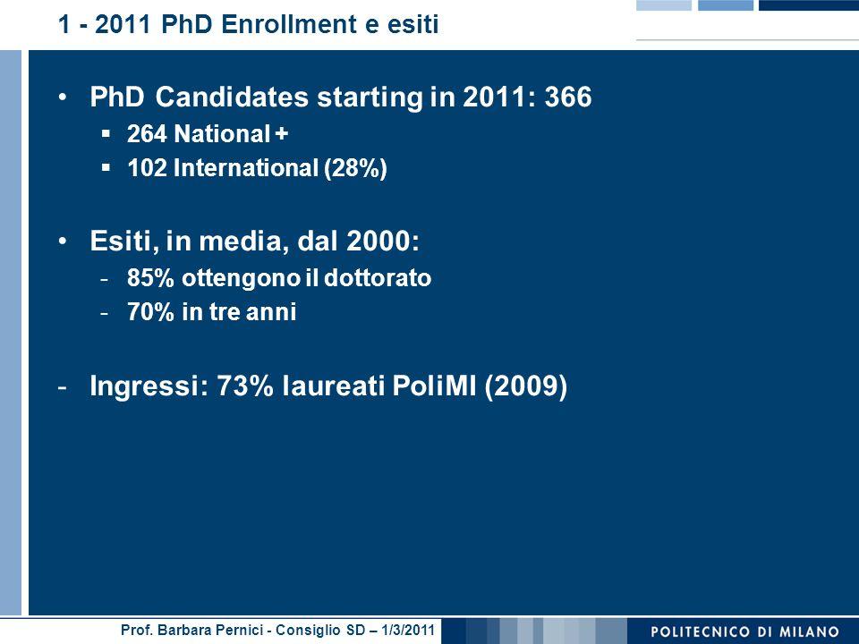 Prof. Barbara Pernici - Consiglio SD – 1/3/2011 1 - 2011 PhD Enrollment e esiti PhD Candidates starting in 2011: 366 264 National + 102 International