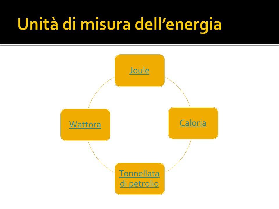 Simbolo: J Multipli: Kilojoule Megajoule Usi: Per misurare qualsiasi forma di energia